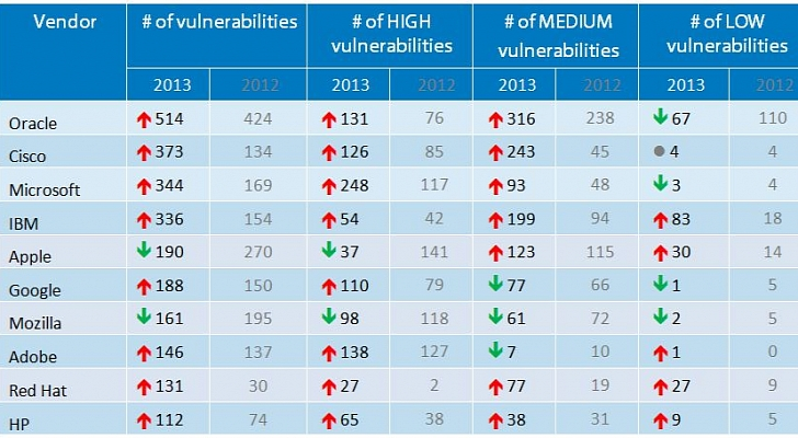 Microsoft-Fixed-344-Security-Flaws-in-2013-Windows-and-IE-Still-Vulnerable